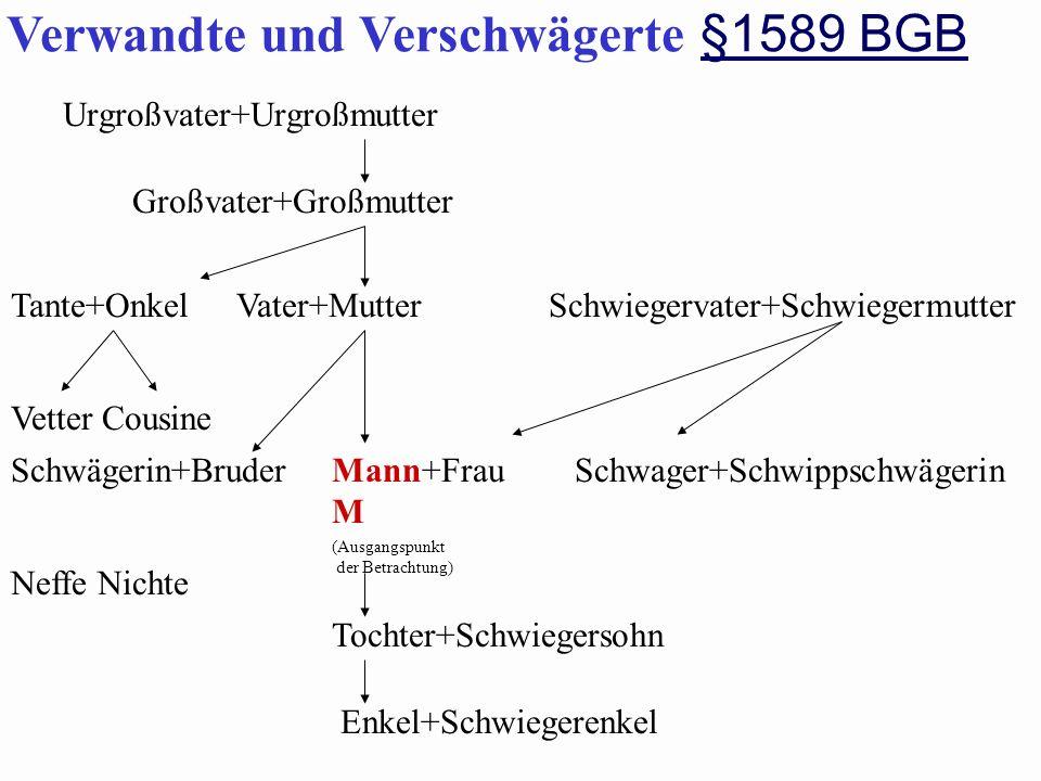 Urgroßvater+Urgroßmutter Verwandte und Verschwägerte §1589 BGB §1589 BGB Großvater+Großmutter Vetter Cousine Tante+Onkel Schwägerin+Bruder Vater+Mutte