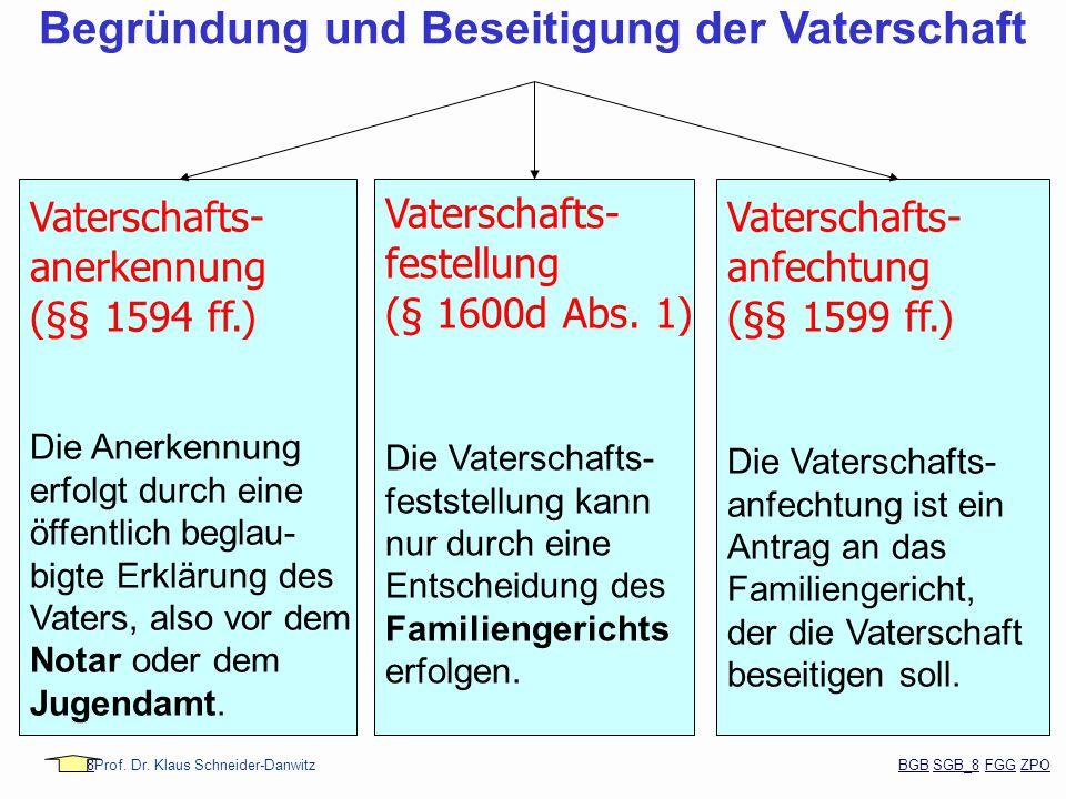 88Prof. Dr. Klaus Schneider-Danwitz BGB SGB_8 FGG ZPOBGBSGB_8FGGZPO Vaterschafts- anerkennung (§§ 1594 ff.) Die Anerkennung erfolgt durch eine öffentl