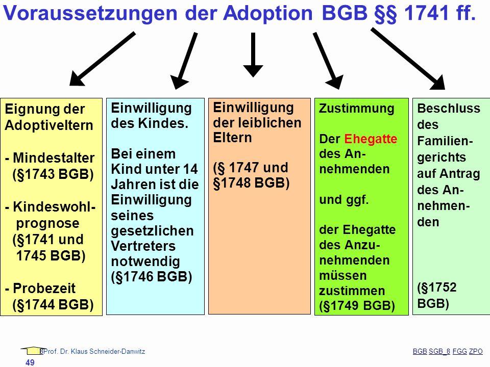 88Prof. Dr. Klaus Schneider-Danwitz BGB SGB_8 FGG ZPOBGBSGB_8FGGZPO 49 Eignung der Adoptiveltern - Mindestalter (§1743 BGB) - Kindeswohl- prognose (§1