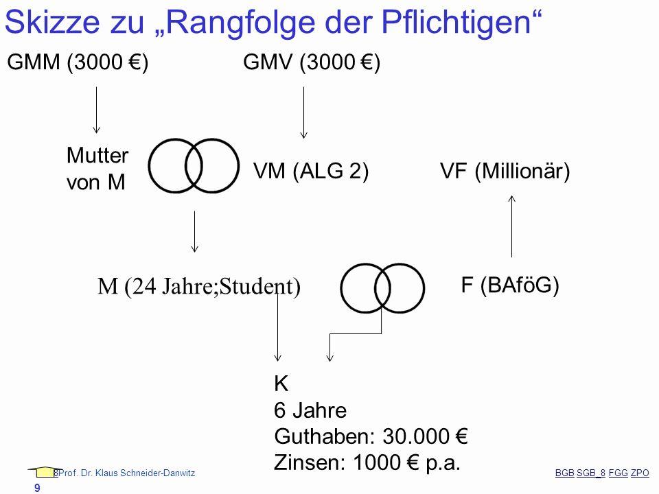 88Prof. Dr. Klaus Schneider-Danwitz BGB SGB_8 FGG ZPOBGBSGB_8FGGZPO 9 Skizze zu Rangfolge der Pflichtigen M (24 Jahre;Student) F (BAföG) K 6 Jahre Gut