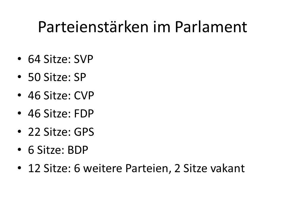 Parteienstärken im Parlament 64 Sitze: SVP 50 Sitze: SP 46 Sitze: CVP 46 Sitze: FDP 22 Sitze: GPS 6 Sitze: BDP 12 Sitze: 6 weitere Parteien, 2 Sitze vakant