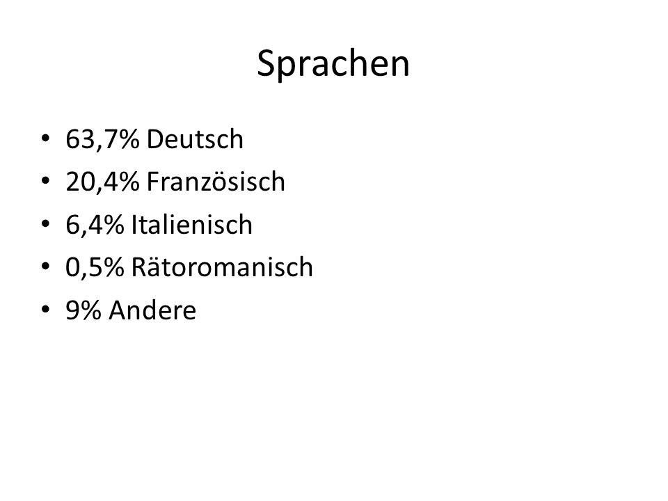 Sprachen 63,7% Deutsch 20,4% Französisch 6,4% Italienisch 0,5% Rätoromanisch 9% Andere