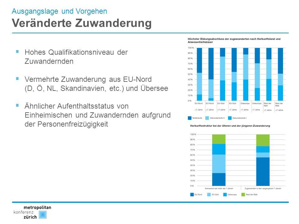 Ausgangslage und Vorgehen Veränderte Zuwanderung Hohes Qualifikationsniveau der Zuwandernden Vermehrte Zuwanderung aus EU-Nord (D, Ö, NL, Skandinavien