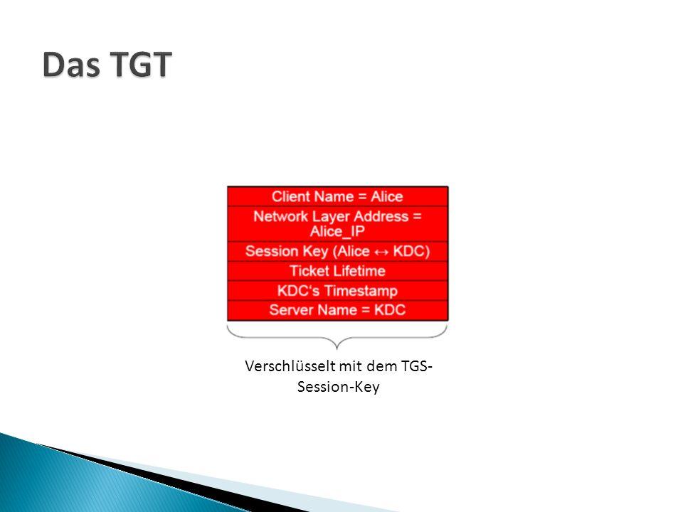 Verschlüsselt mit dem TGS- Session-Key