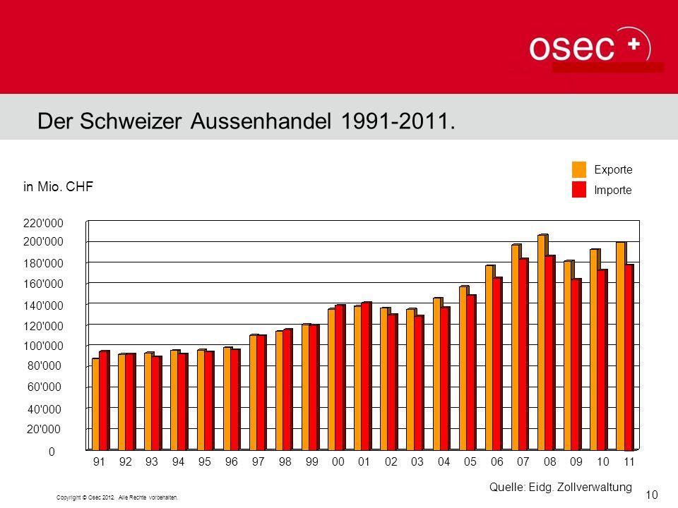 Der Schweizer Aussenhandel 1991-2011. Quelle: Eidg. Zollverwaltung 160'000 140'000 120'000 100'000 80'000 60'000 40'000 20'000 200'000 Exporte Importe