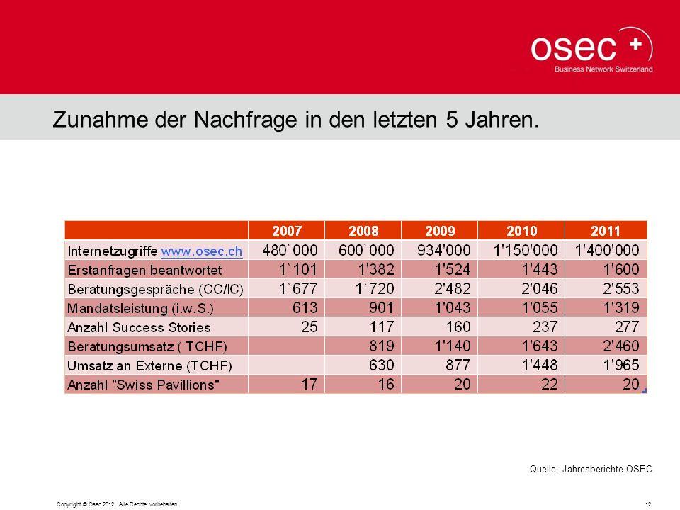 Copyright © Osec 2012. Alle Rechte vorbehalten. 12 Zunahme der Nachfrage in den letzten 5 Jahren. Quelle: Jahresberichte OSEC