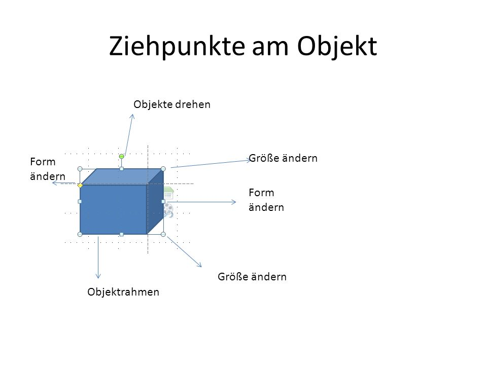 Ziehpunkte am Objekt Objekte drehen Form ändern Größe ändern Form ändern Objektrahmen