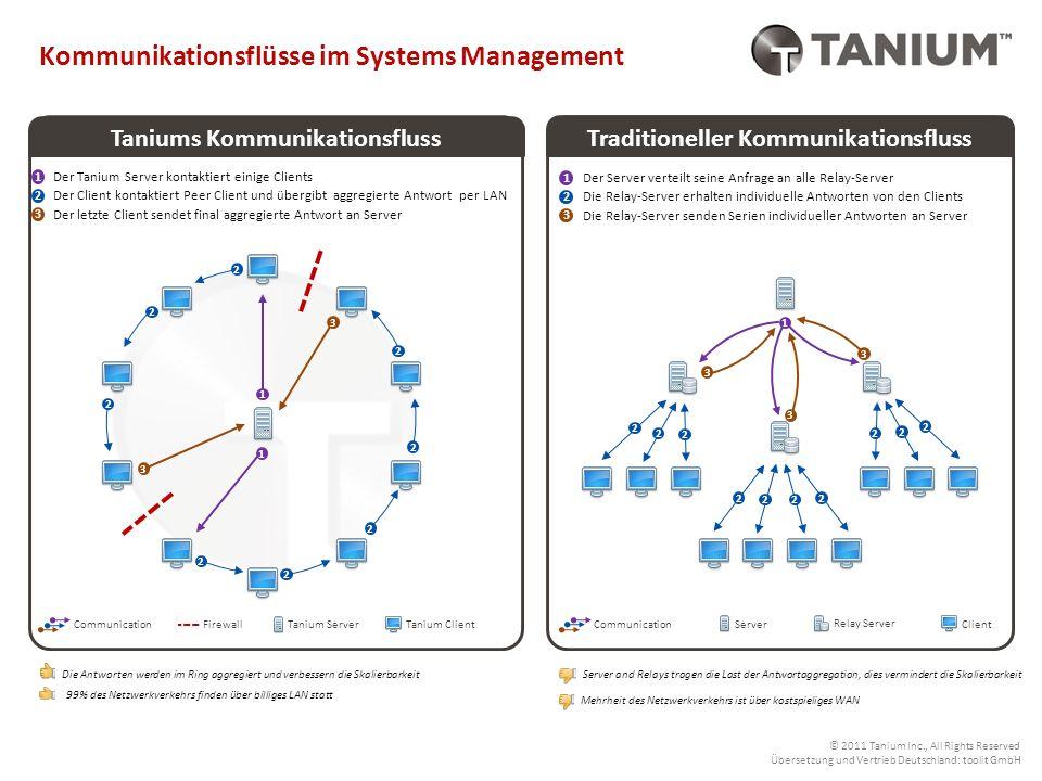 Tanium Client Communication Tanium kann durch ein zum Patent angemeldetes peer-to-peer (P2P) Kommunikationsmodell jeden Endpunkt in der Umgebung binnen Sekunden abfragen oder ändern.