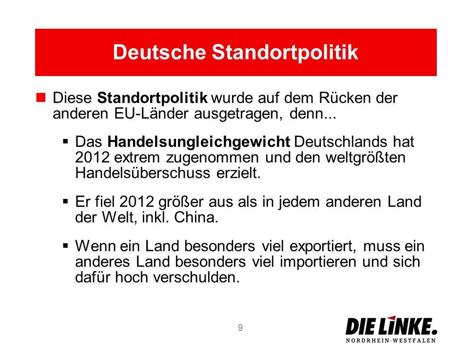 Deutsche Standortpolitik Diese Standortpolitik wurde auf dem Rücken der anderen EU-Länder ausgetragen, denn... Das Handelsungleichgewicht Deutschlands