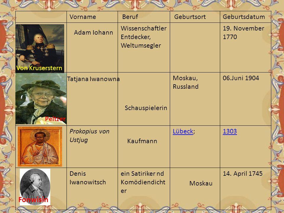 Vorname Beruf GeburtsortGeburtsdatum Wissenschaftler Entdecker, Weltumsegler 19. November 1770 Moskau, Russland 06.Juni 1904 Prokopius von Ustjug Lübe