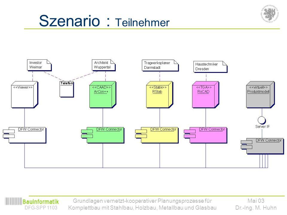 DFG-SPP 1103 Mai 03 Dr.-Ing. M. Huhn Grundlagen vernetzt-kooperativer Planungsprozesse für Komplettbau mit Stahlbau, Holzbau, Metallbau und Glasbau Sz