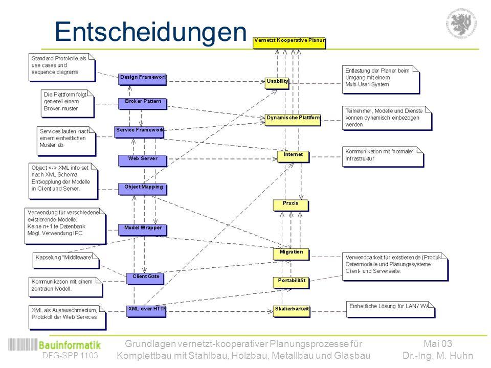 DFG-SPP 1103 Mai 03 Dr.-Ing. M. Huhn Grundlagen vernetzt-kooperativer Planungsprozesse für Komplettbau mit Stahlbau, Holzbau, Metallbau und Glasbau En