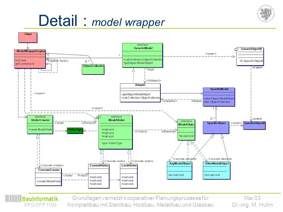 DFG-SPP 1103 Mai 03 Dr.-Ing. M. Huhn Grundlagen vernetzt-kooperativer Planungsprozesse für Komplettbau mit Stahlbau, Holzbau, Metallbau und Glasbau De