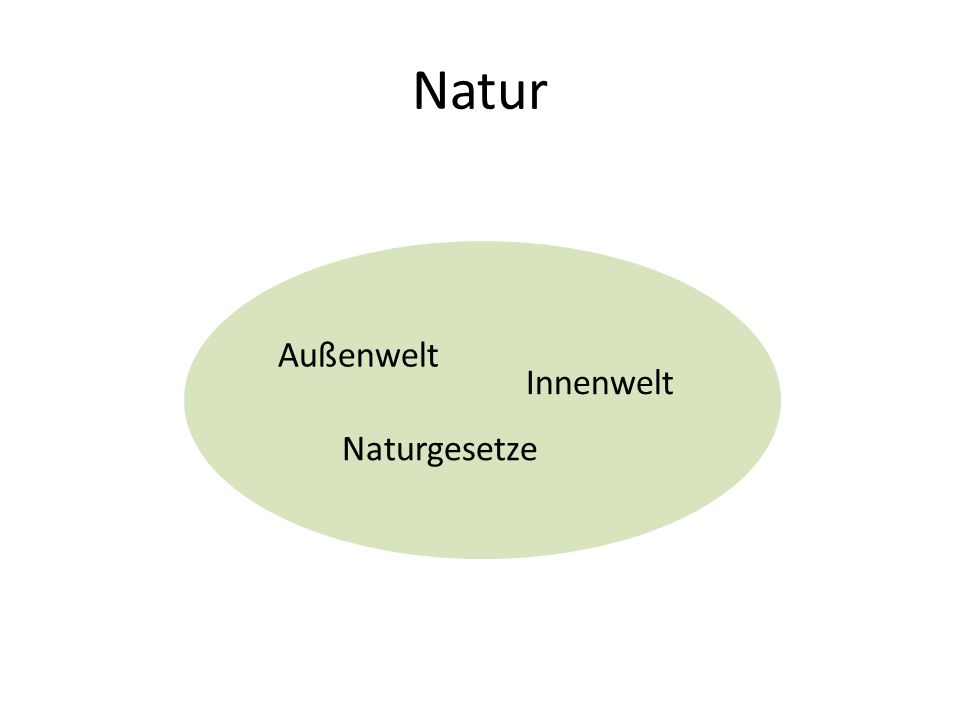 Natur Außenwelt Naturgesetze Innenwelt