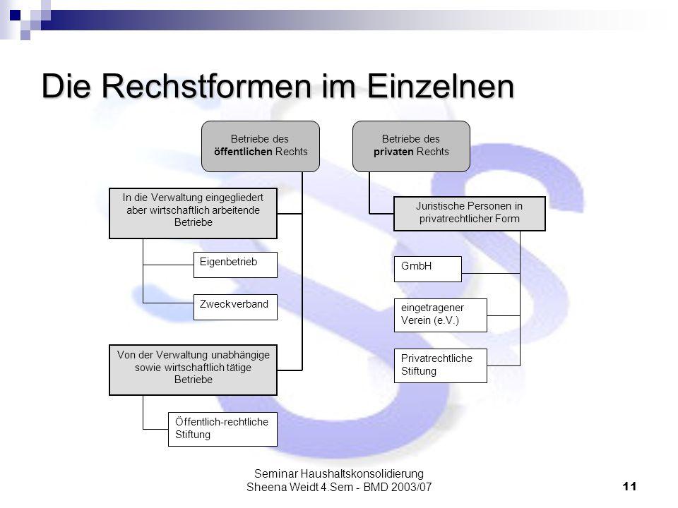 Seminar Haushaltskonsolidierung Sheena Weidt 4.Sem - BMD 2003/0711 Die Rechstformen im Einzelnen Öffentlich-rechtliche Stiftung Von der Verwaltung una