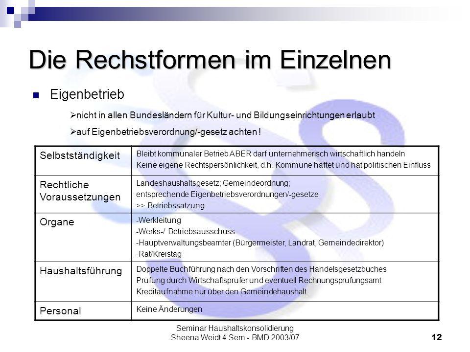 Seminar Haushaltskonsolidierung Sheena Weidt 4.Sem - BMD 2003/0712 Die Rechstformen im Einzelnen Eigenbetrieb nicht in allen Bundesländern für Kultur-