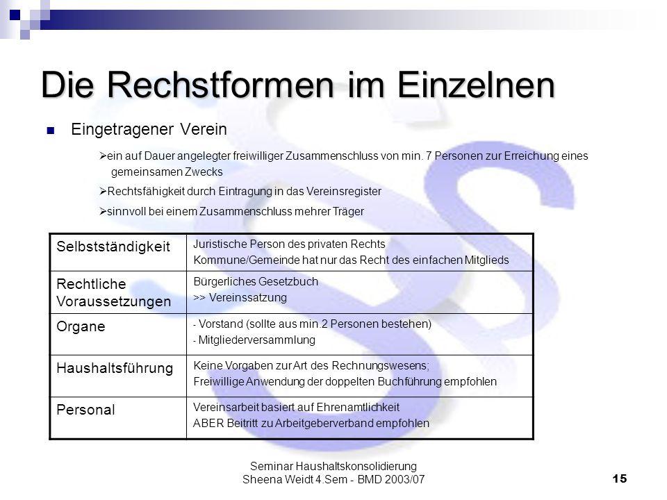 Seminar Haushaltskonsolidierung Sheena Weidt 4.Sem - BMD 2003/0715 Die Rechstformen im Einzelnen Eingetragener Verein ein auf Dauer angelegter freiwil