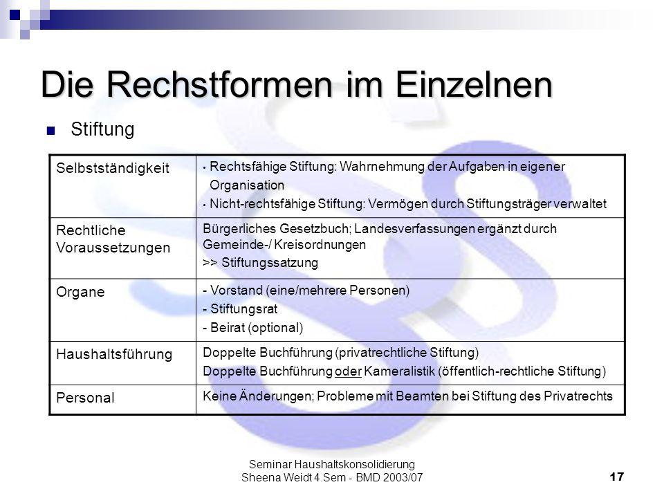 Seminar Haushaltskonsolidierung Sheena Weidt 4.Sem - BMD 2003/0717 Die Rechstformen im Einzelnen Stiftung Selbstständigkeit Rechtsfähige Stiftung: Wah