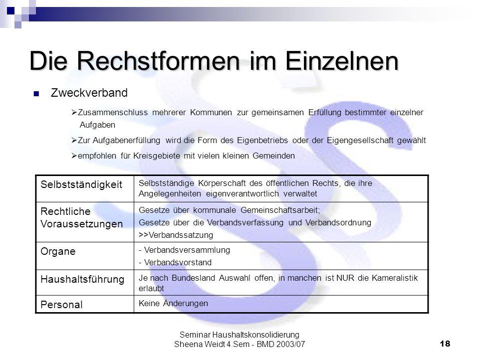 Seminar Haushaltskonsolidierung Sheena Weidt 4.Sem - BMD 2003/0718 Die Rechstformen im Einzelnen Zweckverband Zusammenschluss mehrerer Kommunen zur ge