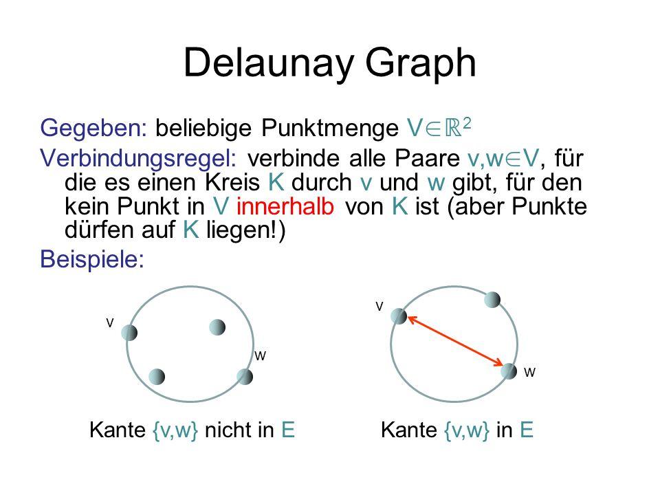 Delaunay Graph Gegeben: beliebige Punktmenge V 2 Verbindungsregel: verbinde alle Paare v,w V, für die es einen Kreis K durch v und w gibt, für den kei