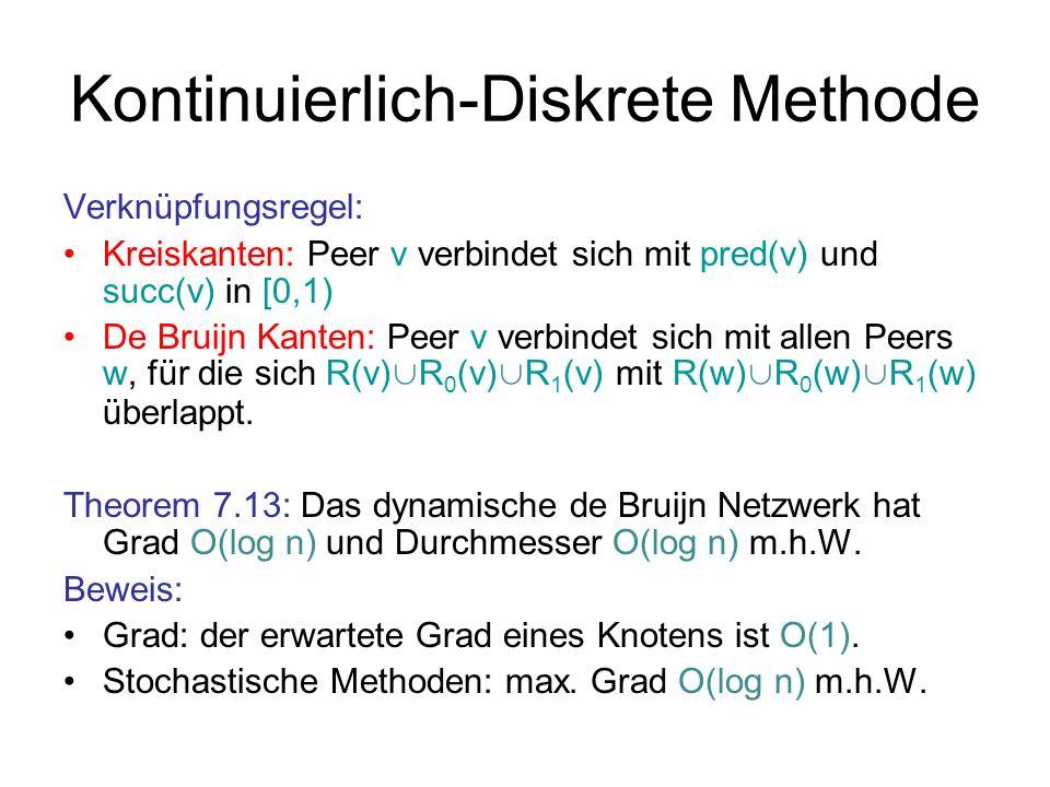 Kontinuierlich-Diskrete Methode Verknüpfungsregel: Kreiskanten: Peer v verbindet sich mit pred(v) und succ(v) in [0,1) De Bruijn Kanten: Peer v verbin
