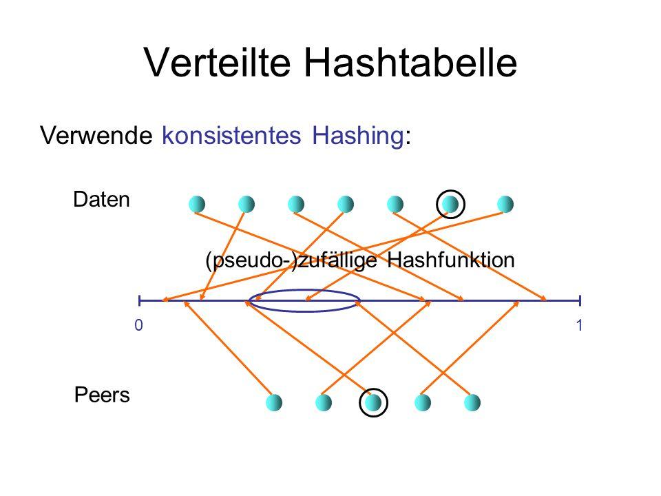 Verteilte Hashtabelle 01 Daten Peers Verwende konsistentes Hashing: (pseudo-)zufällige Hashfunktion