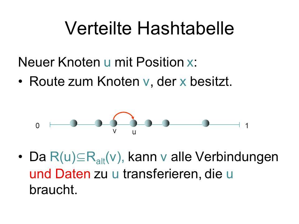 Verteilte Hashtabelle Neuer Knoten u mit Position x: Route zum Knoten v, der x besitzt. Da R(u) R alt (v), kann v alle Verbindungen und Daten zu u tra