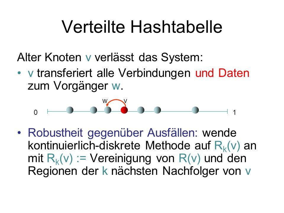 Verteilte Hashtabelle Alter Knoten v verlässt das System: v transferiert alle Verbindungen und Daten zum Vorgänger w. Robustheit gegenüber Ausfällen: