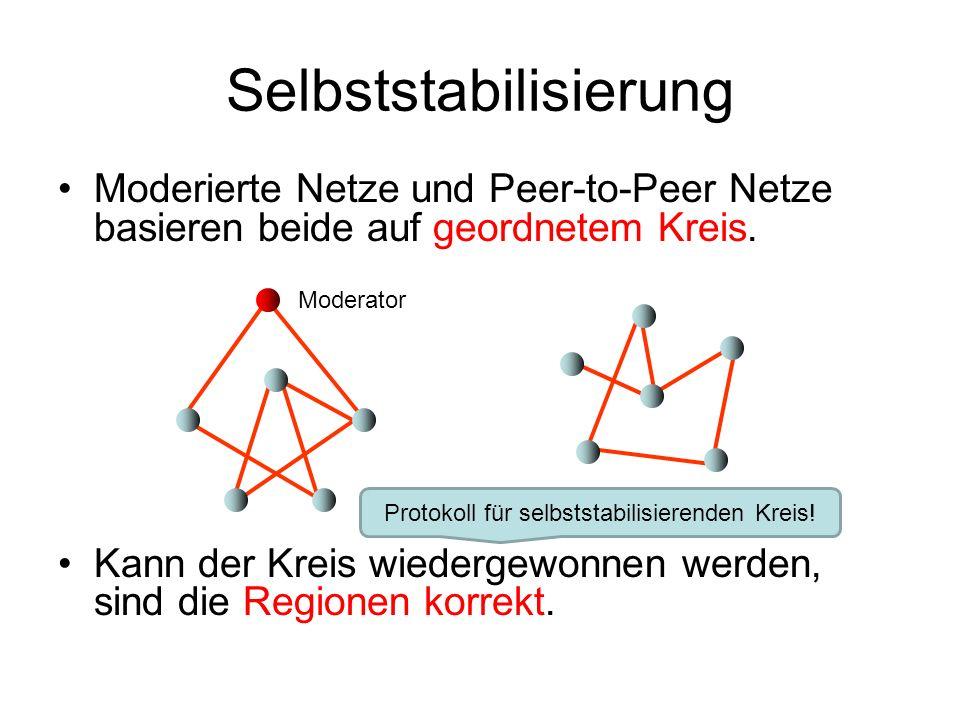 Selbststabilisierung Moderierte Netze und Peer-to-Peer Netze basieren beide auf geordnetem Kreis. Kann der Kreis wiedergewonnen werden, sind die Regio