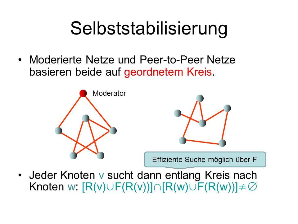 Selbststabilisierung Moderierte Netze und Peer-to-Peer Netze basieren beide auf geordnetem Kreis. Jeder Knoten v sucht dann entlang Kreis nach Knoten