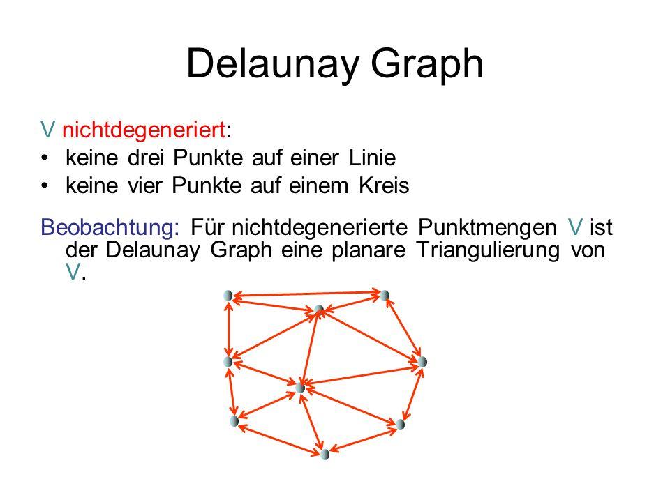 Delaunay Graph V nichtdegeneriert: keine drei Punkte auf einer Linie keine vier Punkte auf einem Kreis Beobachtung: Für nichtdegenerierte Punktmengen V ist der Delaunay Graph eine planare Triangulierung von V.