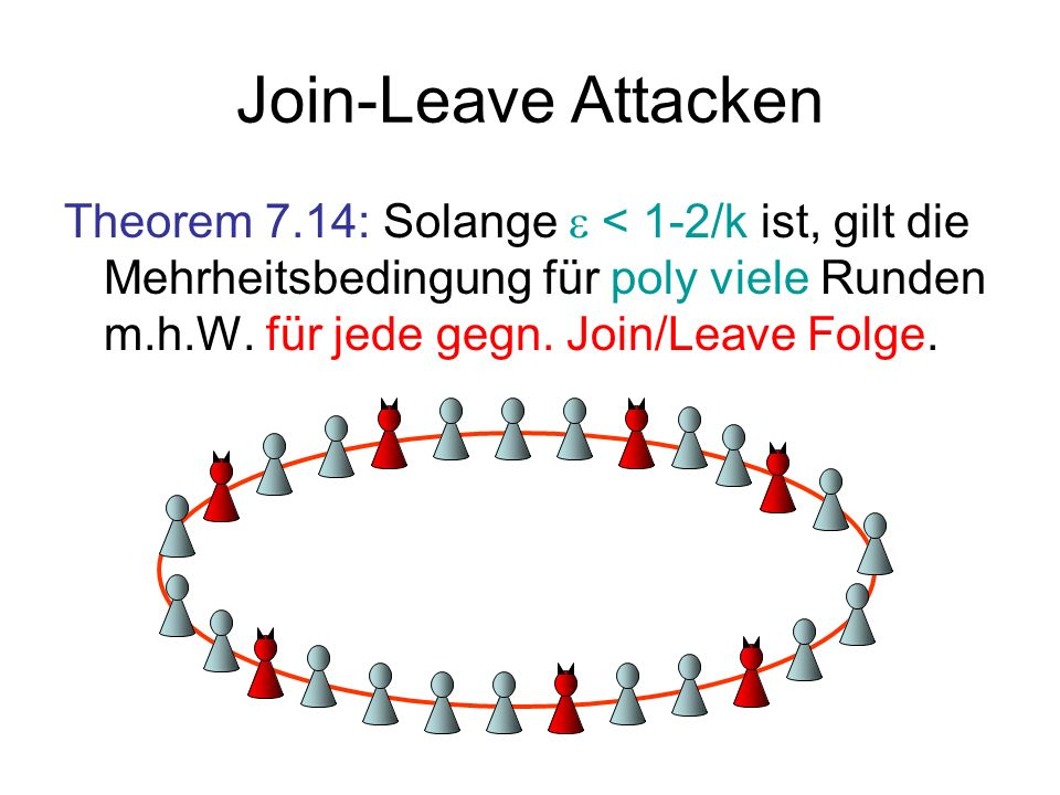 Join-Leave Attacken Theorem 7.14: Solange < 1-2/k ist, gilt die Mehrheitsbedingung für poly viele Runden m.h.W. für jede gegn. Join/Leave Folge.