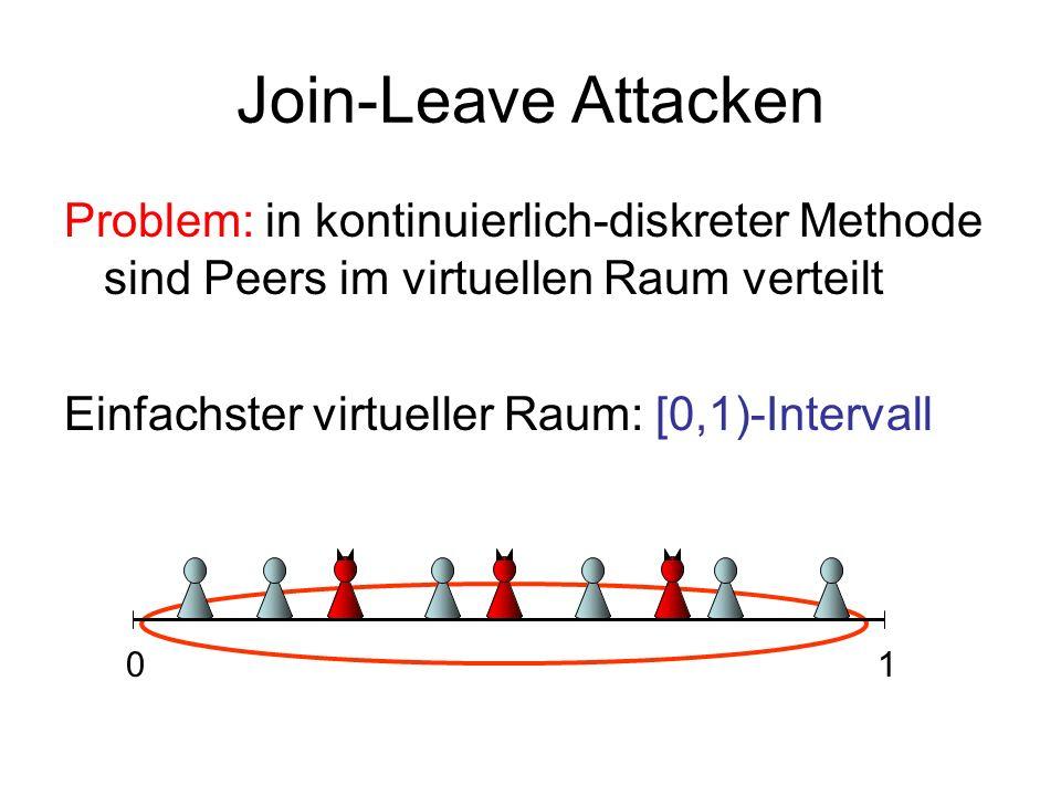 Join-Leave Attacken Problem: in kontinuierlich-diskreter Methode sind Peers im virtuellen Raum verteilt Einfachster virtueller Raum: [0,1)-Intervall 01