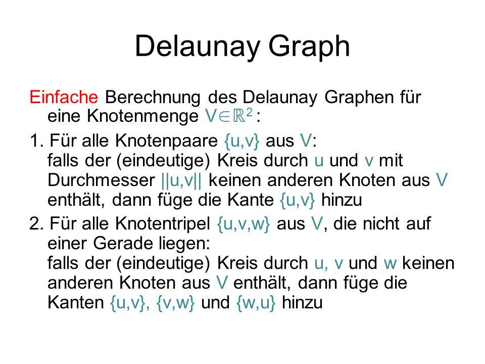 Delaunay Graph Einfache Berechnung des Delaunay Graphen für eine Knotenmenge V 2 : 1. Für alle Knotenpaare {u,v} aus V: falls der (eindeutige) Kreis d