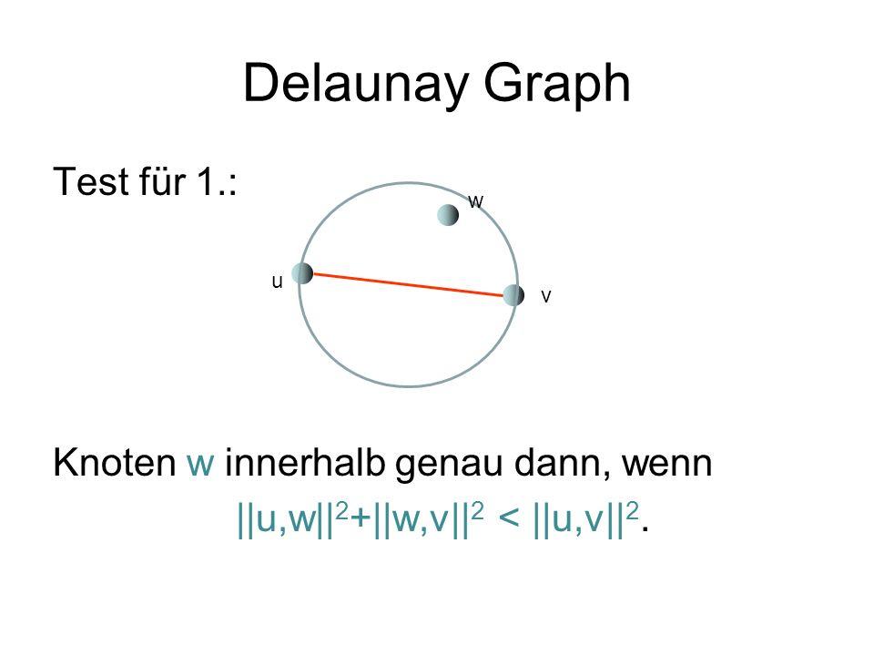 Delaunay Graph Test für 1.: Knoten w innerhalb genau dann, wenn ||u,w|| 2 +||w,v|| 2 < ||u,v|| 2.