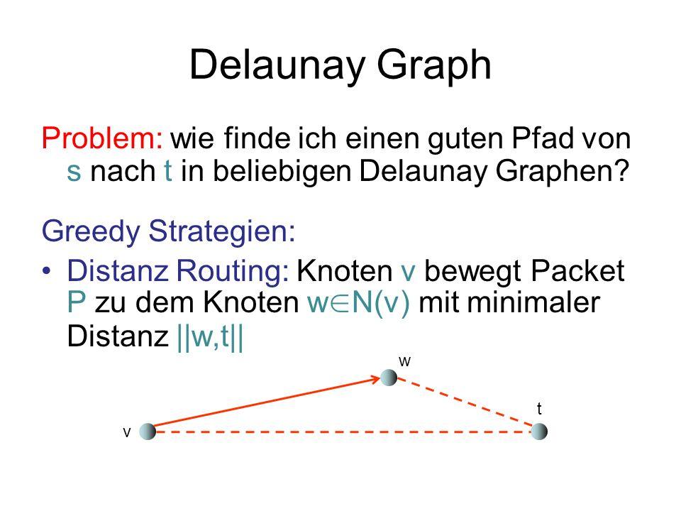 Delaunay Graph Problem: wie finde ich einen guten Pfad von s nach t in beliebigen Delaunay Graphen? Greedy Strategien: Distanz Routing: Knoten v beweg