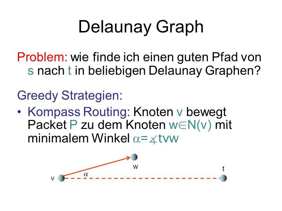 Delaunay Graph Problem: wie finde ich einen guten Pfad von s nach t in beliebigen Delaunay Graphen? Greedy Strategien: Kompass Routing: Knoten v beweg