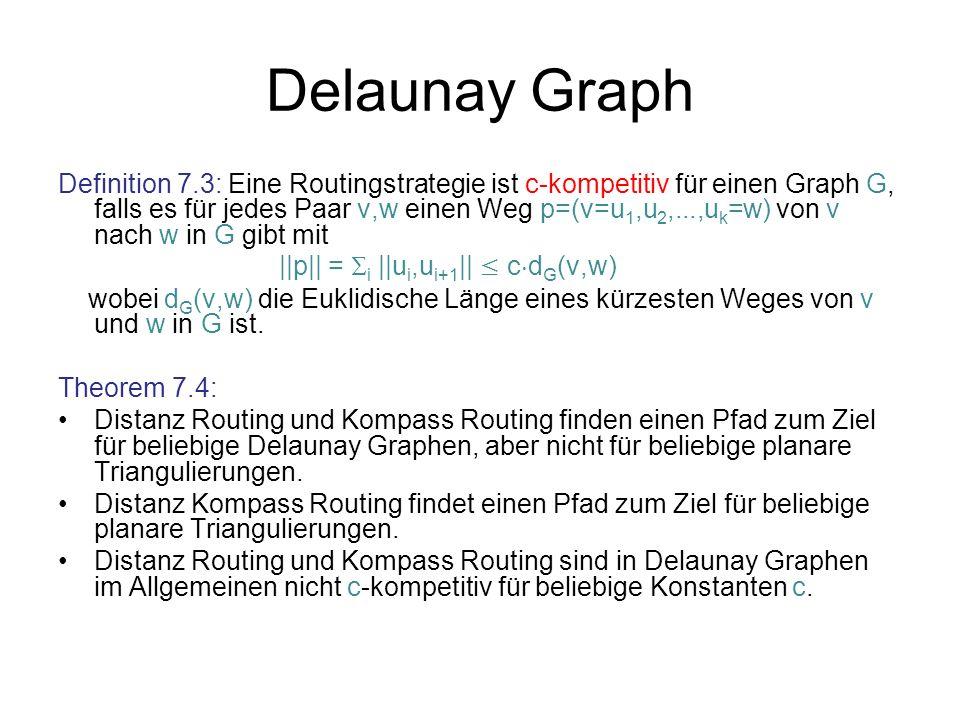 Delaunay Graph Definition 7.3: Eine Routingstrategie ist c-kompetitiv für einen Graph G, falls es für jedes Paar v,w einen Weg p=(v=u 1,u 2,...,u k =w