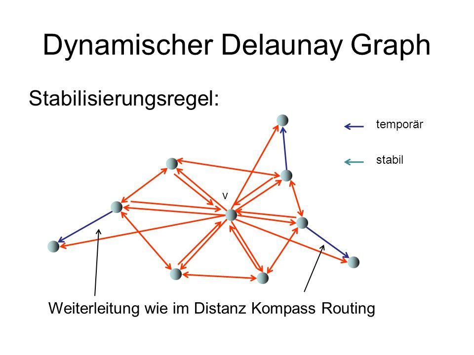 Dynamischer Delaunay Graph Stabilisierungsregel: v temporär stabil Weiterleitung wie im Distanz Kompass Routing