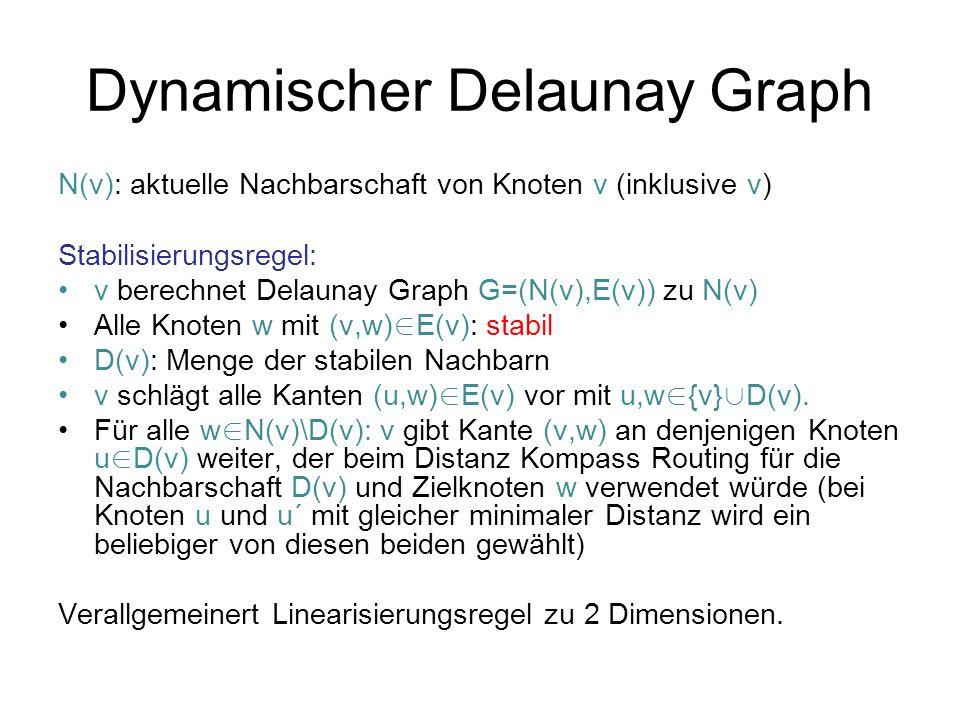 Dynamischer Delaunay Graph N(v): aktuelle Nachbarschaft von Knoten v (inklusive v) Stabilisierungsregel: v berechnet Delaunay Graph G=(N(v),E(v)) zu N(v) Alle Knoten w mit (v,w) E(v): stabil D(v): Menge der stabilen Nachbarn v schlägt alle Kanten (u,w) E(v) vor mit u,w {v} D(v).