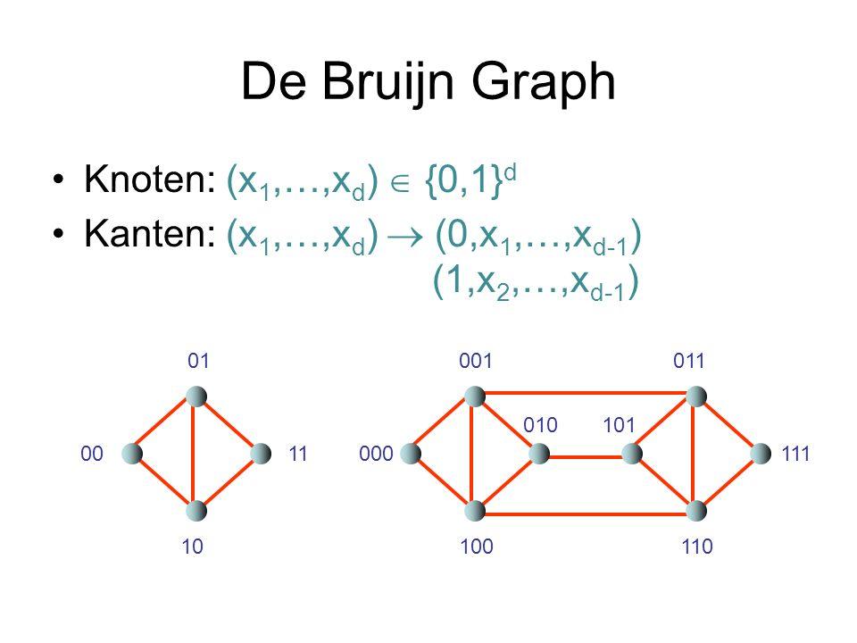 De Bruijn Graph Knoten: (x 1,…,x d ) {0,1} d Kanten: (x 1,…,x d ) (0,x 1,…,x d-1 ) (1,x 2,…,x d-1 ) 00 01 10 11000 100110 111 001 010101 011