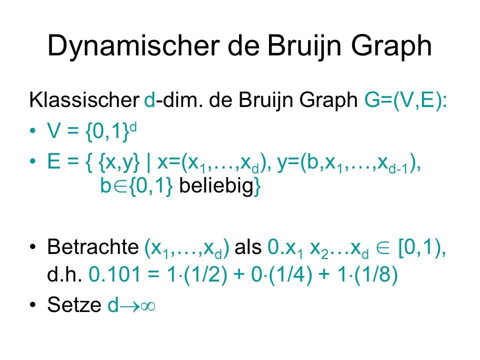 Dynamischer de Bruijn Graph Klassischer d-dim. de Bruijn Graph G=(V,E): V = {0,1} d E = { {x,y} | x=(x 1,…,x d ), y=(b,x 1,…,x d-1 ), b {0,1} beliebig