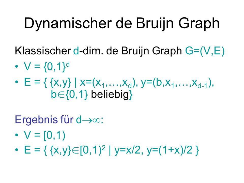 Dynamischer de Bruijn Graph Klassischer d-dim. de Bruijn Graph G=(V,E) V = {0,1} d E = { {x,y} | x=(x 1,…,x d ), y=(b,x 1,…,x d-1 ), b {0,1} beliebig}