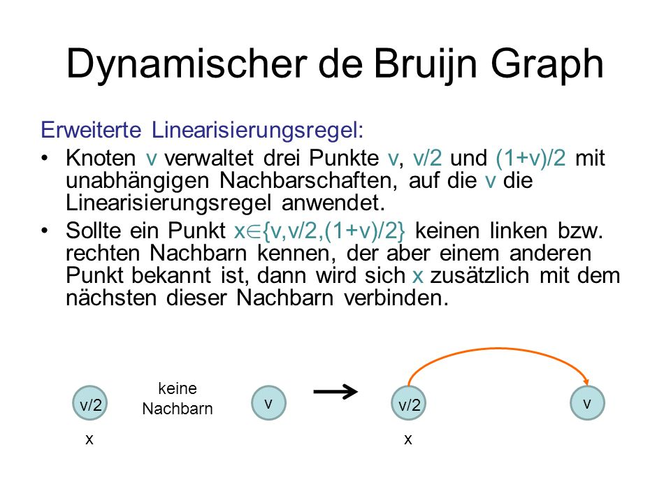 Dynamischer de Bruijn Graph Erweiterte Linearisierungsregel: Knoten v verwaltet drei Punkte v, v/2 und (1+v)/2 mit unabhängigen Nachbarschaften, auf d