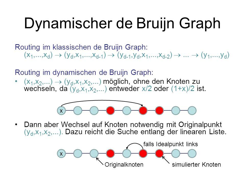 Dynamischer de Bruijn Graph Routing im klassischen de Bruijn Graph: (x 1,...,x d ) (y d,x 1,...,x d-1 ) (y d-1,y d,x 1,...,x d-2 )... (y 1,...,y d ) R