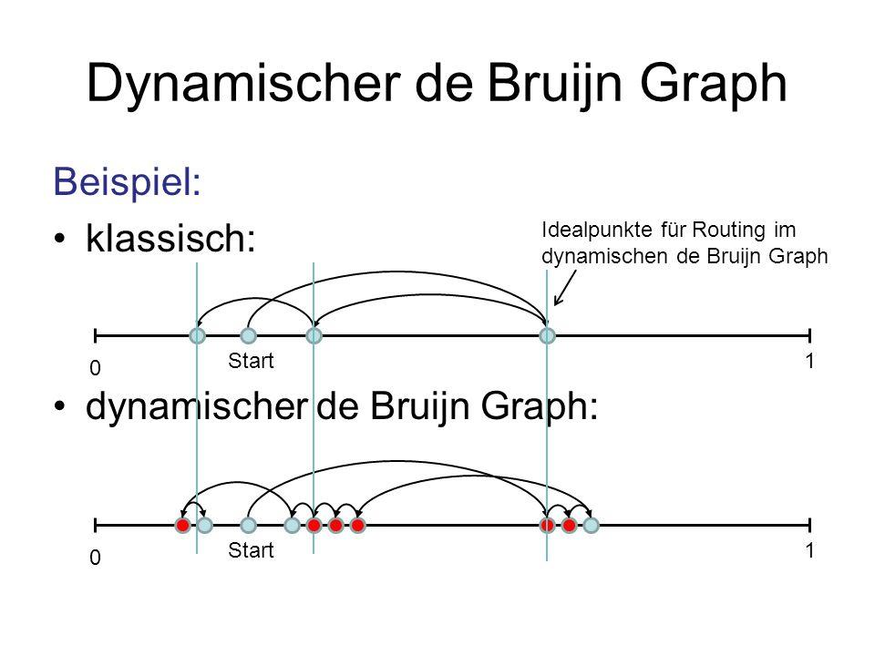 Dynamischer de Bruijn Graph Beispiel: klassisch: dynamischer de Bruijn Graph: 0 1Start 0 1 Idealpunkte für Routing im dynamischen de Bruijn Graph