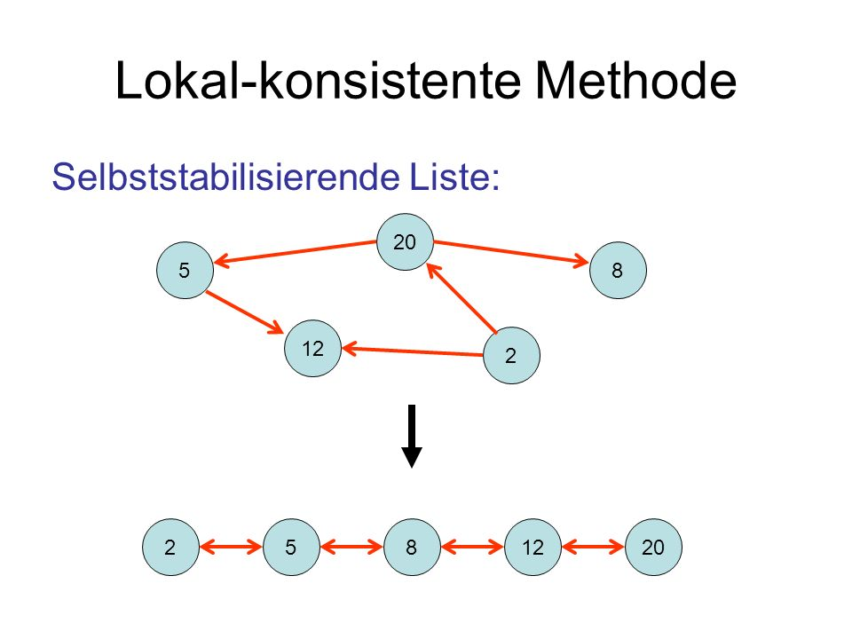 Skip Graph Jeder Knoten v hat einen beliebigen eindeutigen Namen v.id und eine zufällige Bitkette v.rs pre i (v): erste i Bits von v.rs Skip Graph Regel: Für jeden Knoten v und jedes i IN 0 : v hat eine Kante zum nächsten Nachfolger und Vorgänger w (bezüglich.id ) mit pre i (w) = pre i (v)