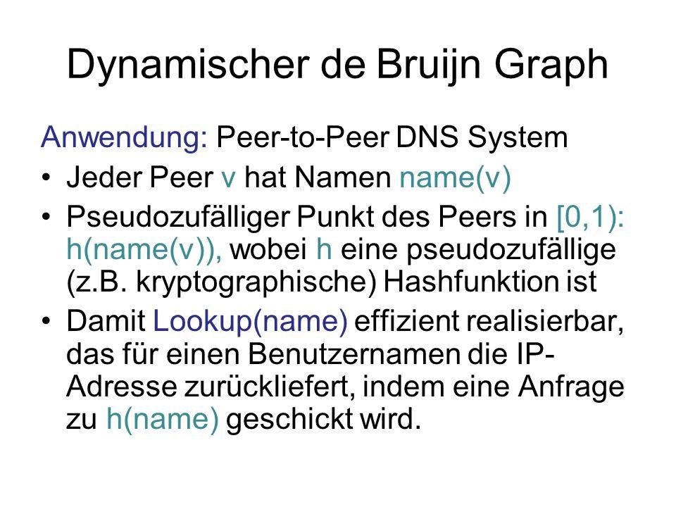 Dynamischer de Bruijn Graph Anwendung: Peer-to-Peer DNS System Jeder Peer v hat Namen name(v) Pseudozufälliger Punkt des Peers in [0,1): h(name(v)), wobei h eine pseudozufällige (z.B.