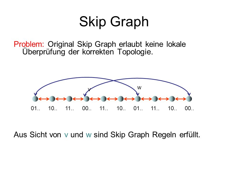 Skip Graph Problem: Original Skip Graph erlaubt keine lokale Überprüfung der korrekten Topologie. Aus Sicht von v und w sind Skip Graph Regeln erfüllt