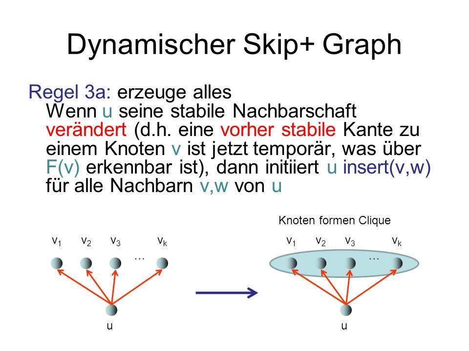 Dynamischer Skip+ Graph Regel 3a: erzeuge alles Wenn u seine stabile Nachbarschaft verändert (d.h. eine vorher stabile Kante zu einem Knoten v ist jet
